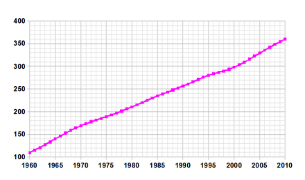 Demographics of Bahamas, data of FAO; number of inhabitants in thousands Bahamas-demography.png