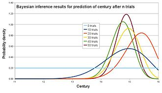 Bayesian inference - Example results for archaeology example. This simulation was generated using c=15.2.