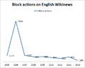 Block actions on English Wikinews.png