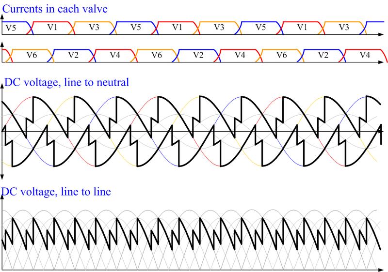 File:Bridge rectifier at alpha=40 u=20.png