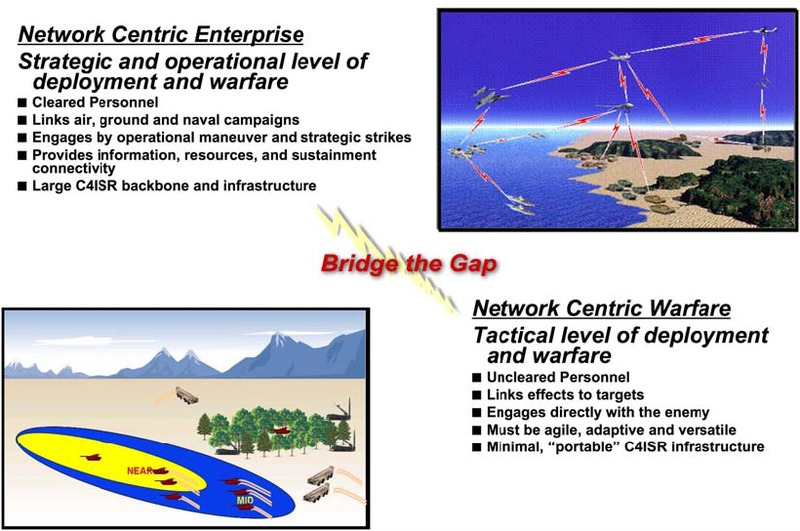 File:Bridging the Network-Centric Operations gap between strategic operationa and tactical levels of deployment and warfare.tiff