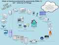 Chain of home devices (including IoT) with passwords or pin.png