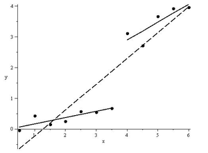 Structural break - Linear regression with a structural break
