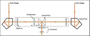 Coincidence rangefinder - Coincidence range finder