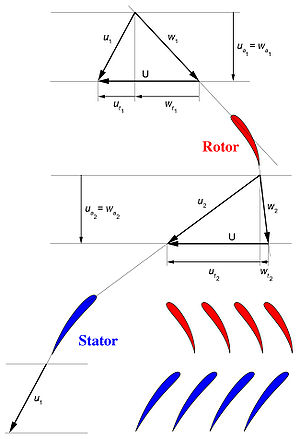 Треугольники скоростей