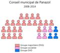 Conseil municipal Panazol.png