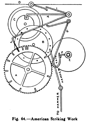 Striking clock - Countwheel striking: the unequally spaced notches in the countwheel (A) regulate the number of times the bell is struck.