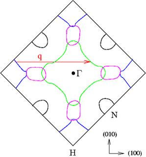 Spin density wave