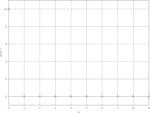 DFT zero-padding technique example (N) - DFT.pdf