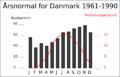 DK- Aarsnormal.png