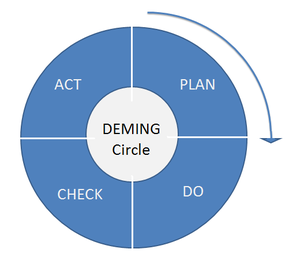 English: Plan-Do-Check-Act Deming circle, also...