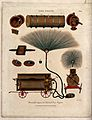 Depictions of fire-engines. Engraving by J. Pass, 1805. Wellcome V0039398.jpg