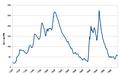 Dette britannique longue période.png