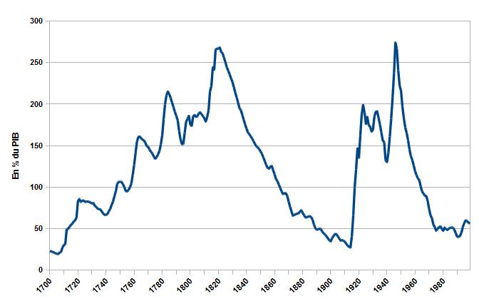 Dette britannique longue période