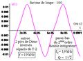 Deuxième ordre du type réponse en q d'un R L C série comme double-intégrateur de la dérivée d'un créneau - bis.png