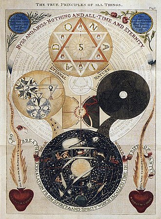 Behmenism - 18th century illustration by Dionysius Andreas Freher for the book The Works of Jacob Behmen