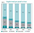 Emploi par secteur en France.png