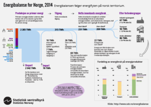 Global warming in Norway - Figure 1. Illustrates the energy balance for Norway in 2014.