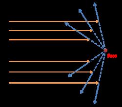 cf9fe88c0a873 Fundamento del espejo parabólico convexo