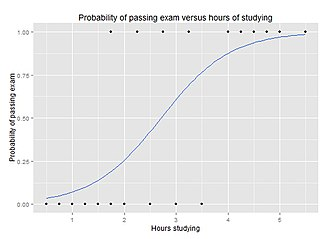 Logistic regression - Graph of a logistic regression curve showing probability of passing an exam versus hours studying
