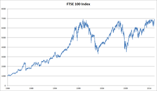 FTSE 100 Index share index of the London Stock Exchange