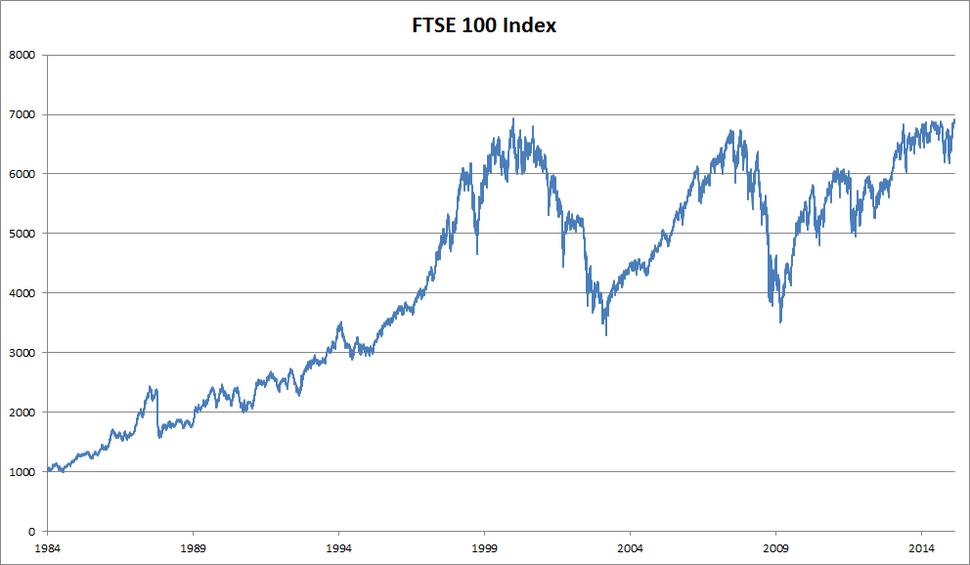 FTSE 100 index chart since 1984