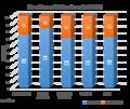 Factor de ocupación de vuelos en el AIQ (2015).png