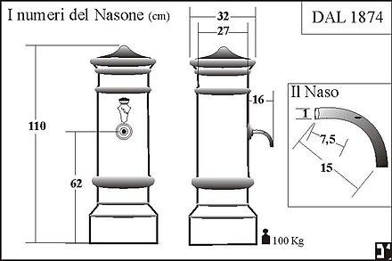 Fontanella Romana Nasone.Nasone Wikiwand