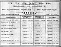 File-51628.BA001--Summary of concrete laid by company forces and by contract in 1911 -1912.06.10- (5d21fd47-1932-4958-9c24-271d427fc3fb).jpg