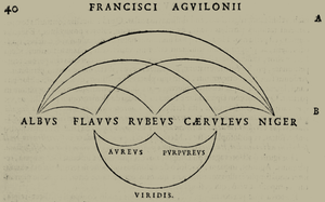 RYB color model - The 1613 RYB color scheme of Franciscus Aguilonius (Francisci Agvilonii), with primaries yellow (flavus), red (rubeus), and blue (caeruleus) arranged between white (albus) and black (niger), with orange (aureus), green (viridis), and purple (purpureus) as combinations of two primaries.