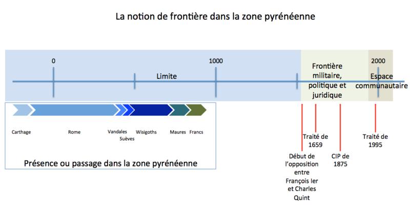 File:Frontière entre l'Espagne et la France.png