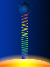 Schematic representation of the gravitational redshift of a light wave escaping from the surface of a massive body