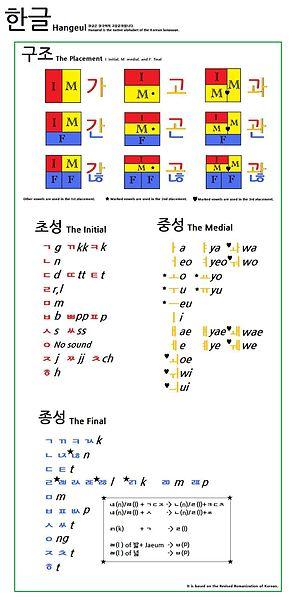 Alphabet To Number Chart: Hangeul New Version.jpg - Wikimedia Commons,Chart
