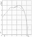 Heike Kamerlingh Onnes - 49 - Graph of the evaporation heat of helium against the temperature, measured in 1922 by Leo Dana The small dip at 22 Kelvin.png