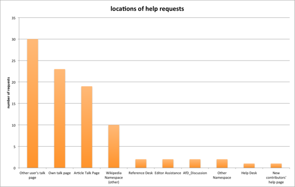 Places new users asked for help, 2009-2011
