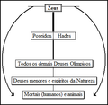 Hierarquia Divina básica.png