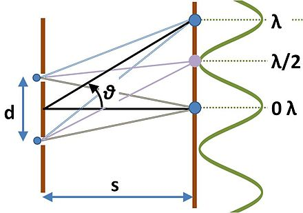 Pattern of light intensity on a screen for light passing through two slits. The labels on the right refer to the difference of the path lengths from the two slits, which are idealized here as point sources. Interferometer path differences.JPG