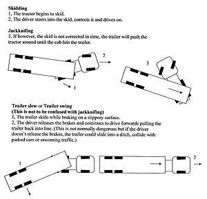 Jackknifing - How a truck jackknifes
