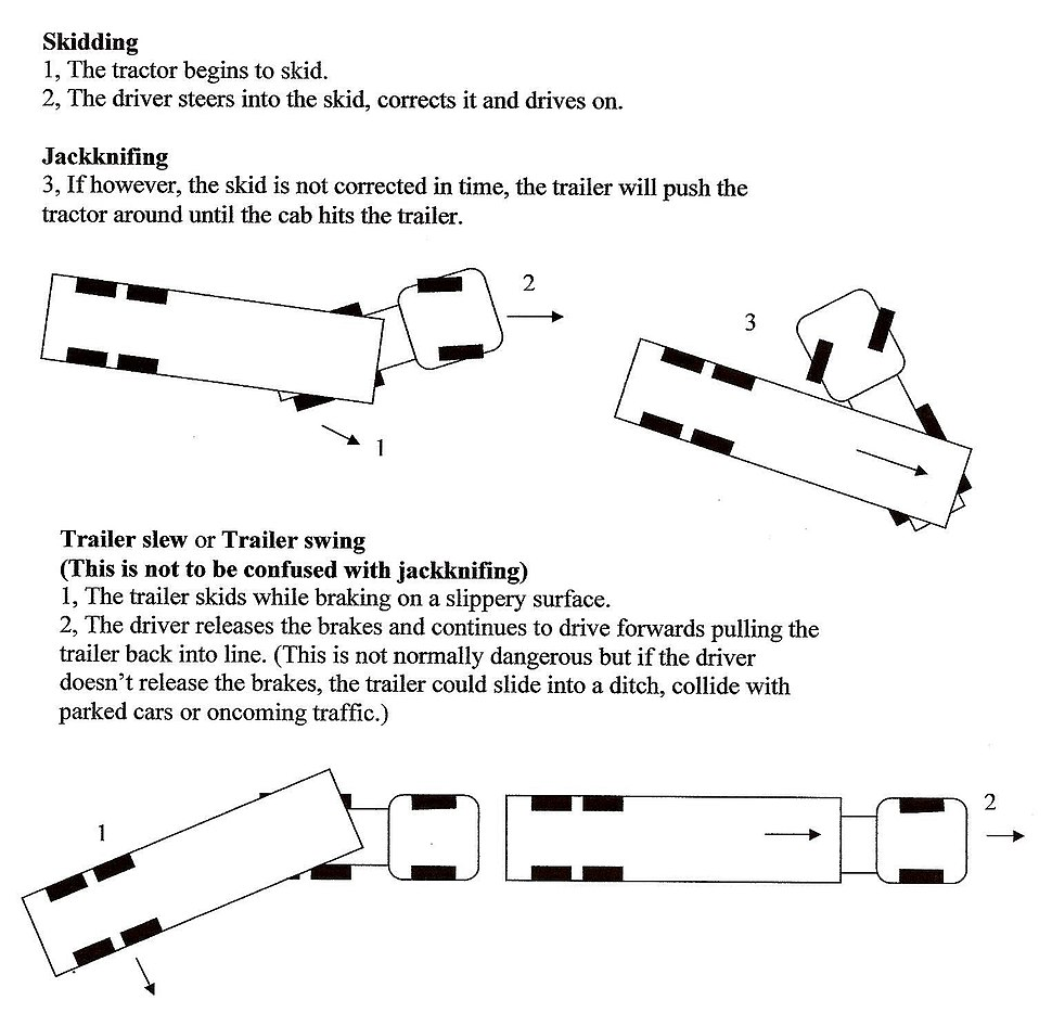 Jackknifing and Trailer swing