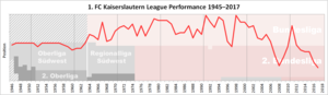 1. FC Kaiserslautern - Historical chart of Kaiserslautern league performance after WWII