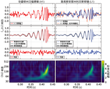 LIGO measurement of gravitational waves(zh-hans).png