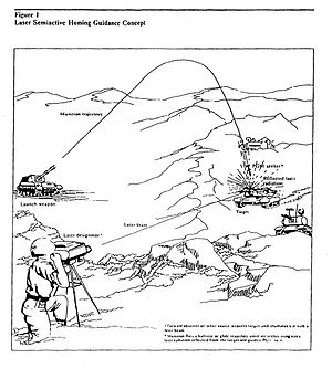 Precision-guided munition - Diagram showing the operation of a laser-guided ammunition round. From a CIA report, 1986.