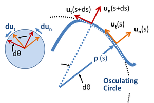 Centripetal force - Image: Local unit vectors