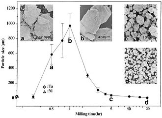 Mechanical alloying - Narrow particle size distribution.