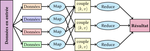 Map Reduce CouchDB