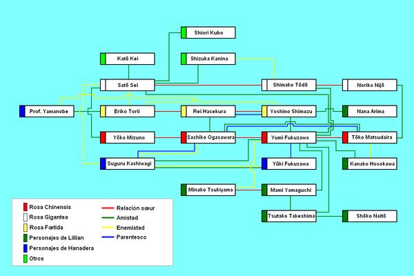 gr fica con los diversos tipos de relaciones entre los personajes