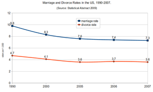 English: Marriage and divorce rates in the US, 1990-2007. Source: Statistical Abstract, 2009..