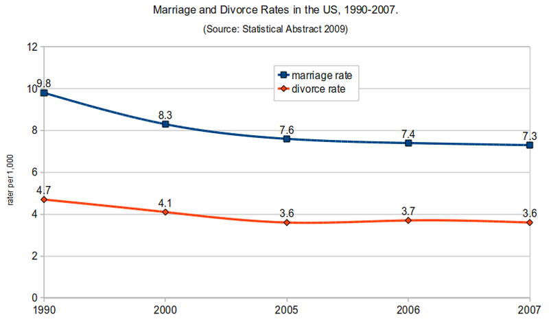 File:Marriage and Divorce Rates in the US 1990-2007.png
