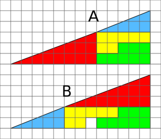 """Missing square puzzle - Both """"total triangles"""" are in a perfect 13×5 grid; and both the """"component triangles"""", the blue in a 5×2 grid and the red in an 8×3 grid."""