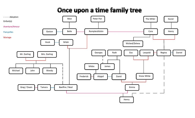 генеалогическое древо однажды в сказке подскажет как правильно